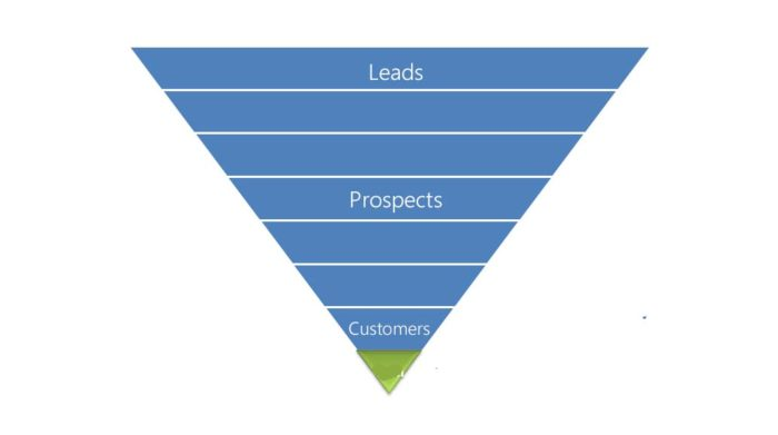 mindwhirl-sales-funnel-sales-pipeline